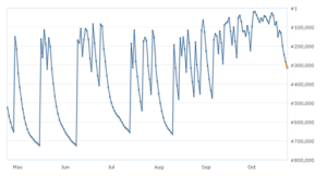 tap_six_month_sales